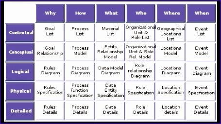 Talk:Zachman Framework 455257