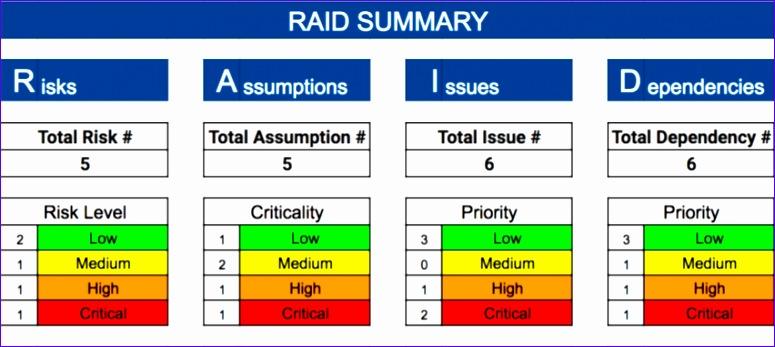 raid risks assumptions issues and dependencies 775347