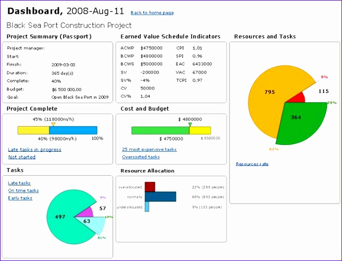 project management dashboard 669511