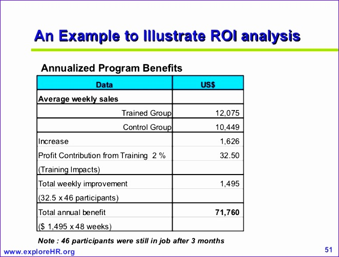measuring roi of training 662502