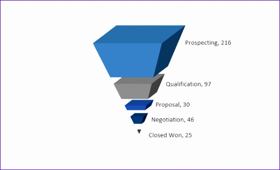 how to make a better excel sales pipeline or sales funnel chart 562343