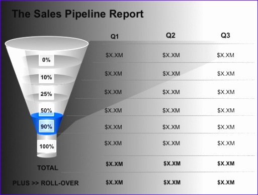 Sales Pipeline Excel Template Wsunn Elegant when the Sales Pipeline Management Report Reveals A Gap 564423