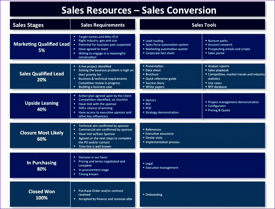 increase sales by providing the right sales resources in the sales funnel 931706