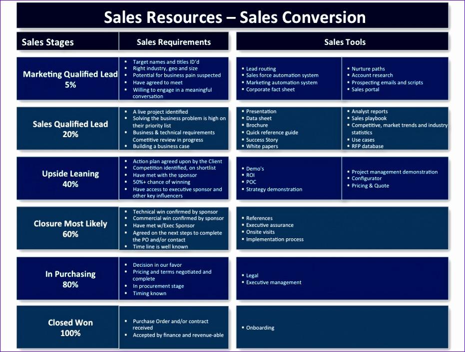 10 Sales Pipeline Template Excel - Exceltemplates - Exceltemplates