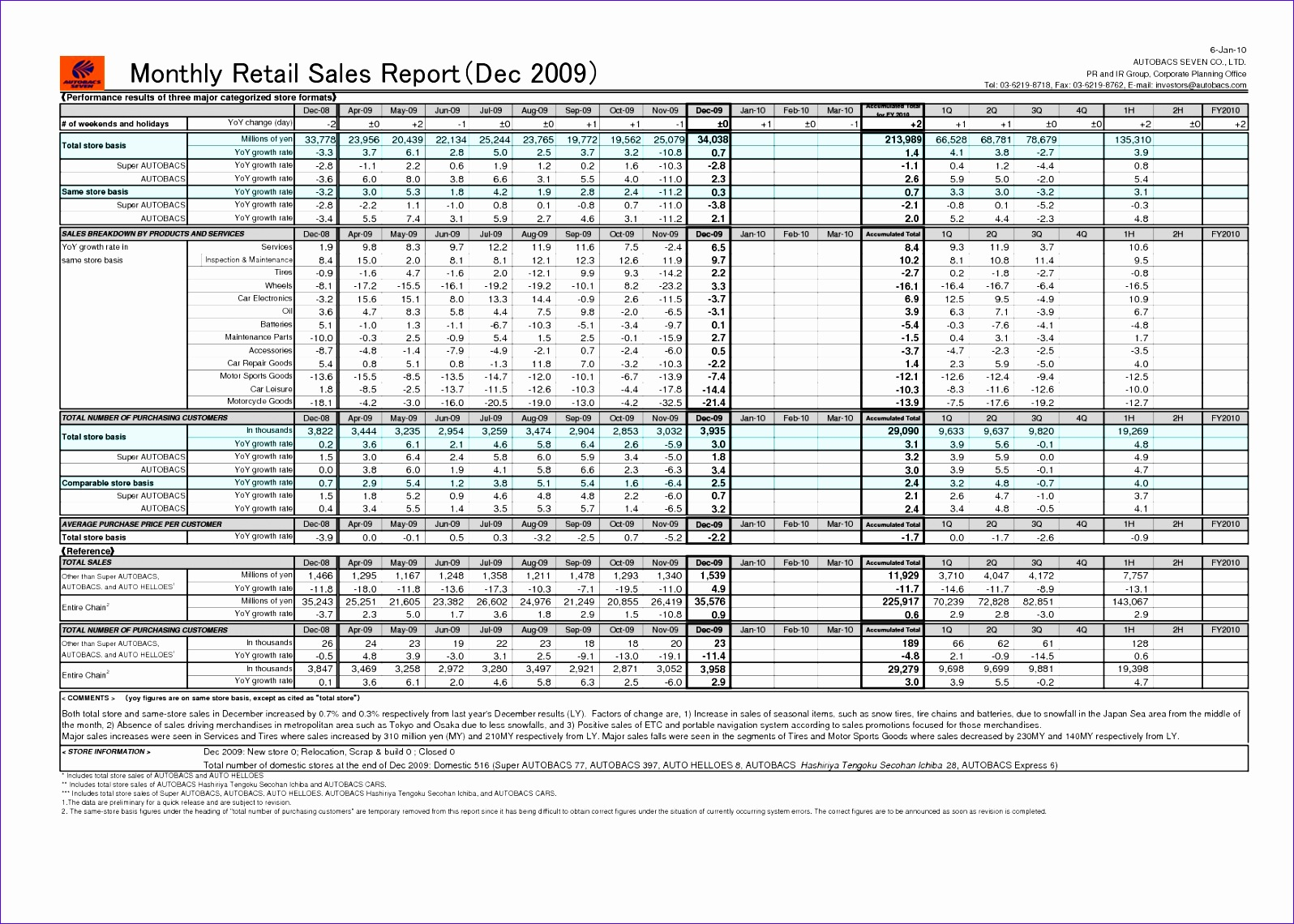 monthly sales activity and sales retail report template sample 15961140