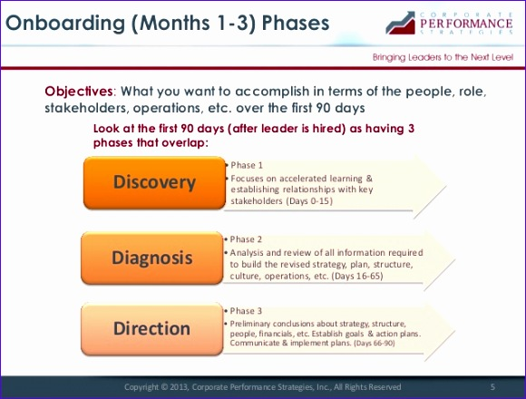 new leader onboarding best practices 580440