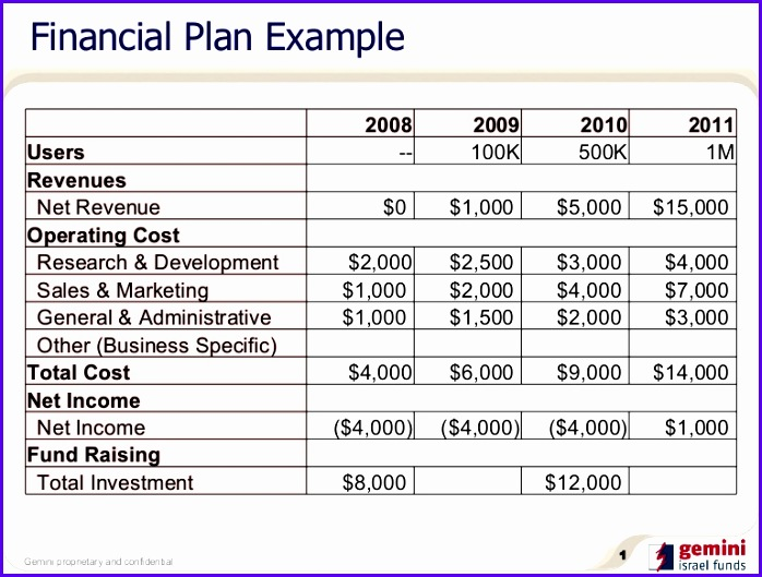 Financial Plan Example 9 4 cb= 698529