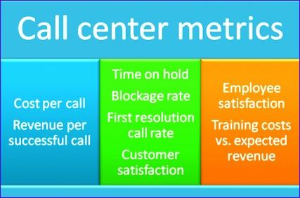 call center balanced scorecard koi6JyAGKL0jfrQEE6kTrXjh5NbiQkjKTeOcIOlc5Yo 427282