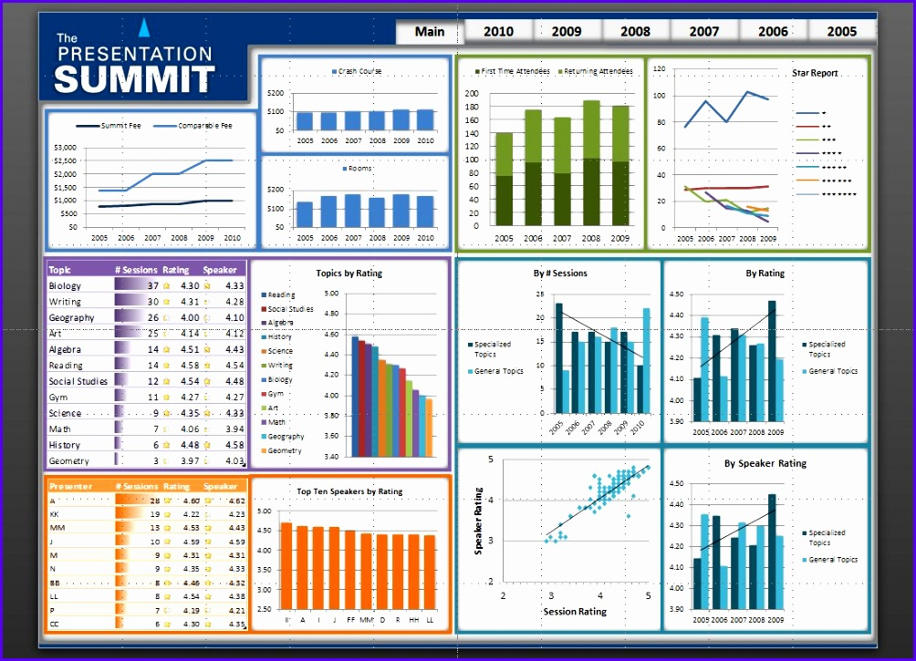 excel dashboard templates Google Search 1004725
