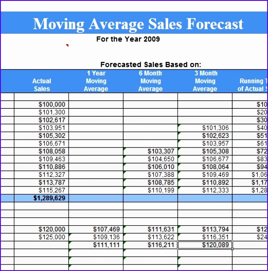 Moving Average Sales Forecast Template 931942