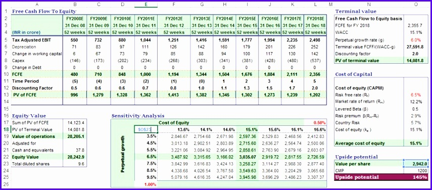 Two variables data table sensitivity analysis 855376