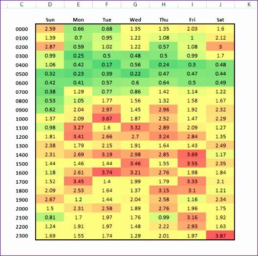 Testing Estimation Template: 6 Sample Test Case Template Excel