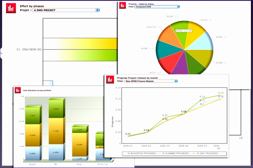 different project analysis tool use in dashboard template