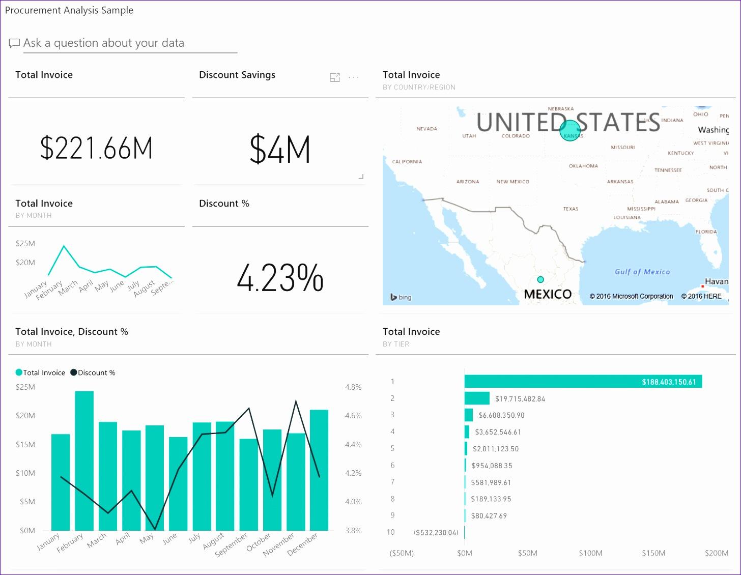 powerbi sample procurement analysis take a tour 14561130