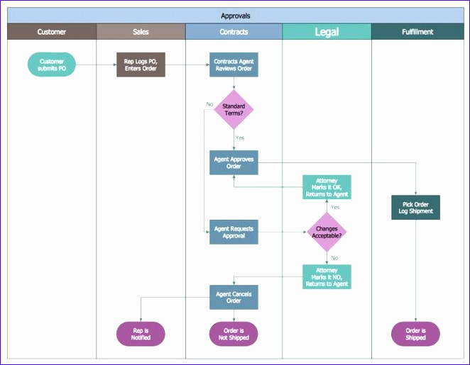 Strategic Plan Template Excel Jyrzj Fresh Flow Chart Templates 728560