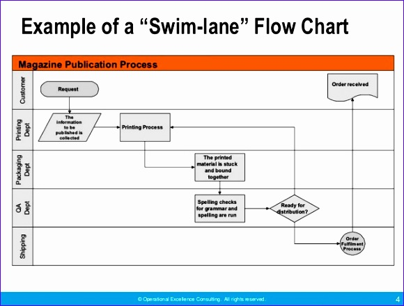 Swimlane Excel Template Hvara Fresh Useful tools for Problem solving by Operational Excellence 638479