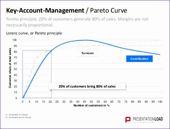 keyaccount management ppt slide templatepresentation load keyaccountmanagementtemplates 580440