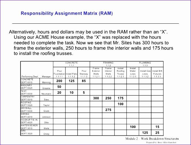 work breakdown structure 662502