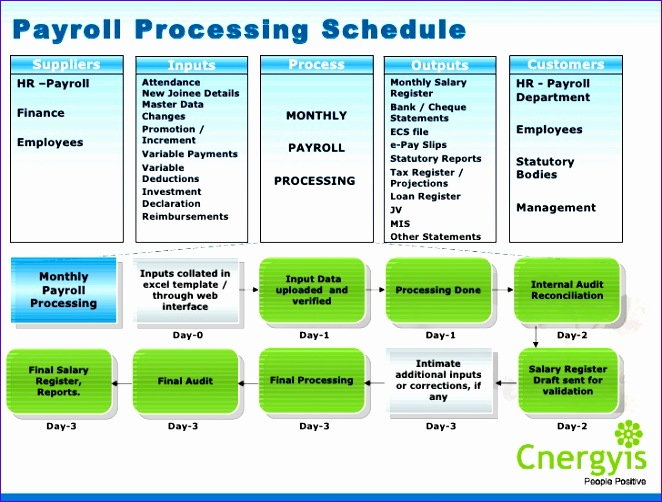 cnergyis employee life cycle management service provider 662502