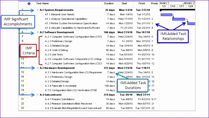 how an integrated master schedule can avert program management disaster