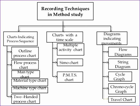 work study methods study 580440