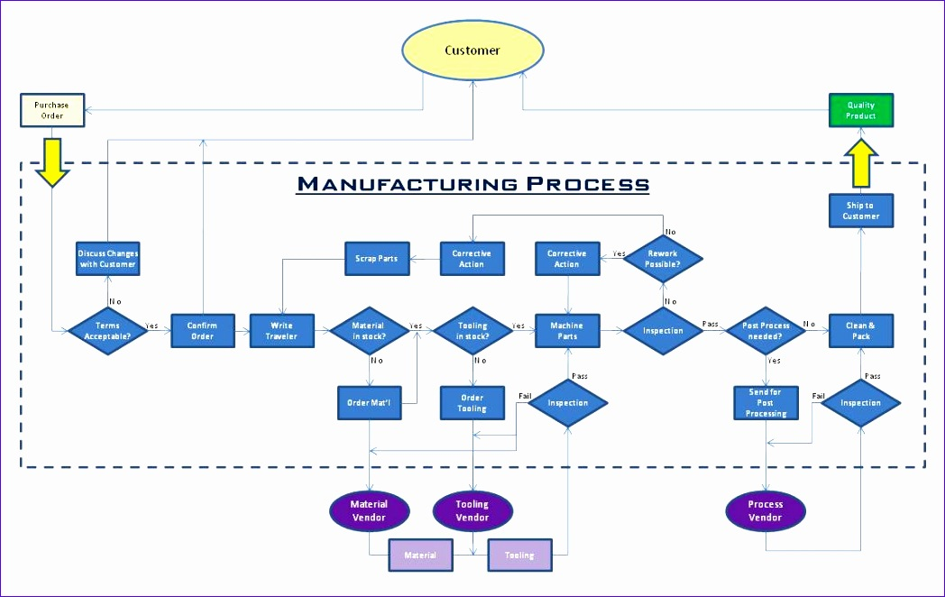 charts process flow chart