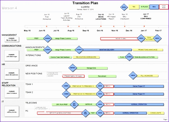 transition plan 575416