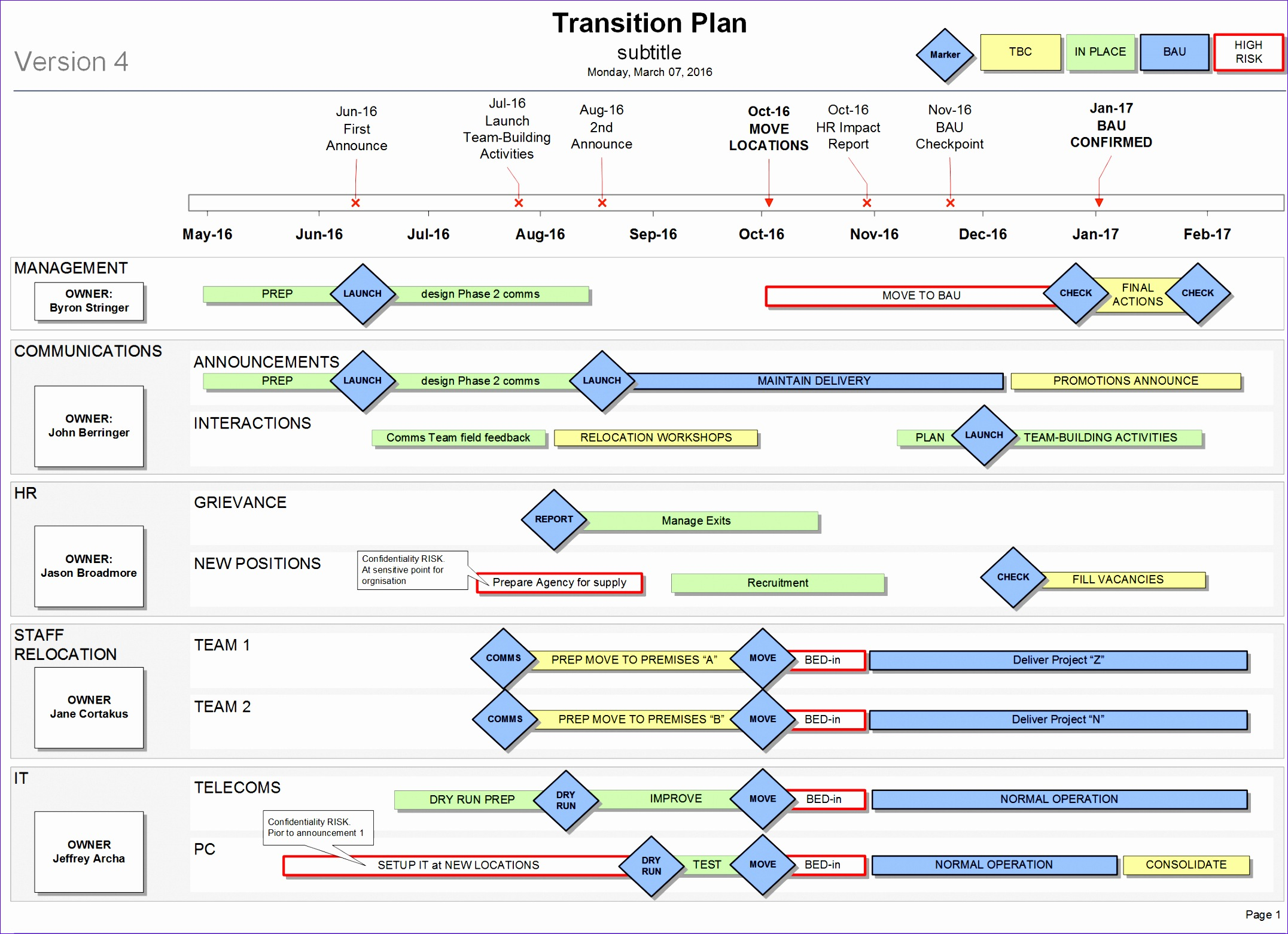 10 transition plan template excel exceltemplates for Software project transition plan template