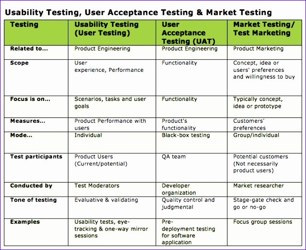 14 uat testing template excel exceltemplates for Usability test plan template