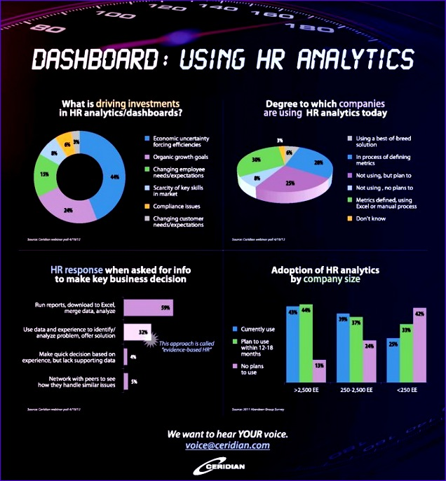 dashboard using hr analytics