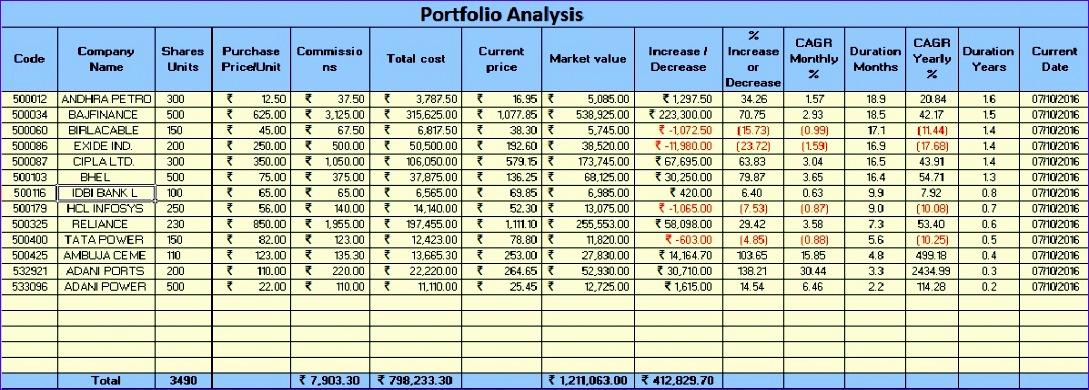 bse portfolio analysis template 1089390