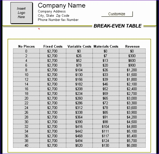 analytical break even analysis table