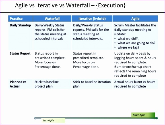 agile vs iterativevswaterfall 580440