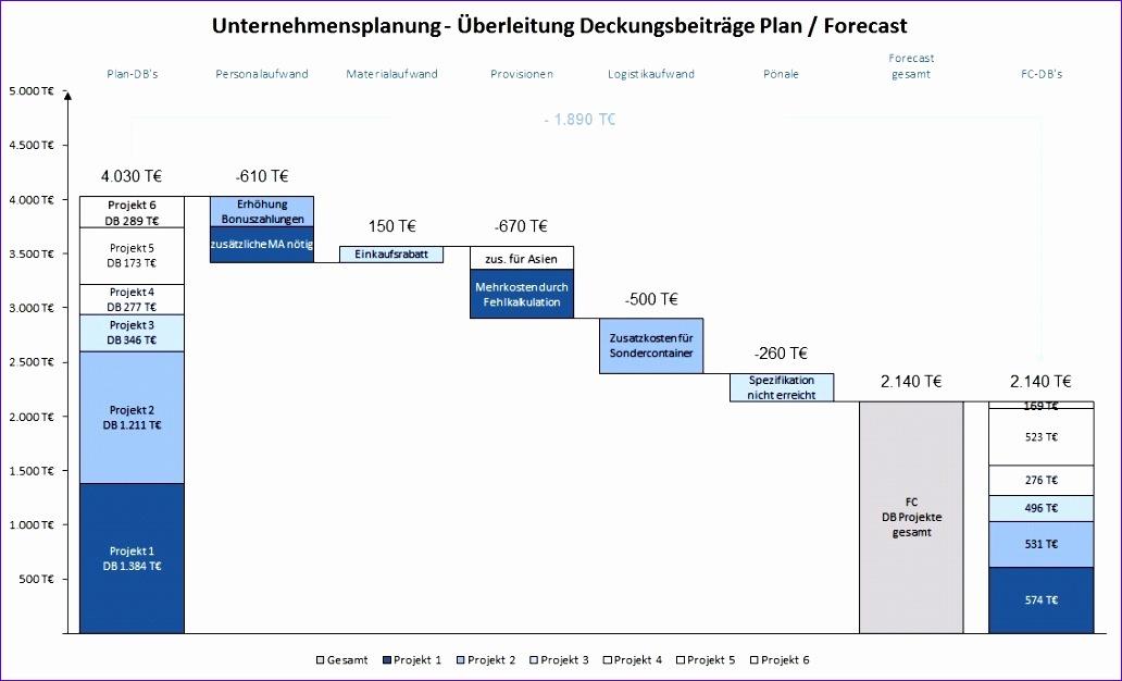 Excel Waterfall Chart Template Trattorialeondoro