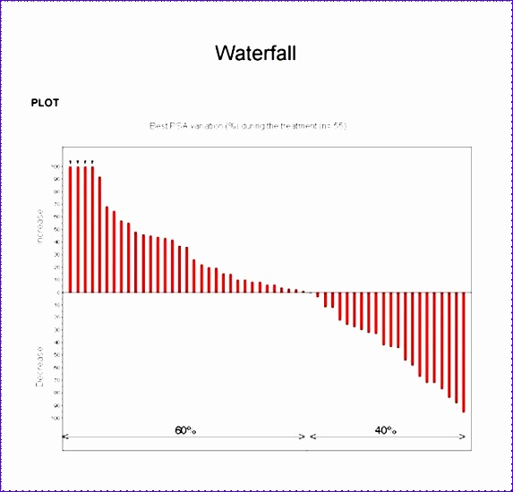 free waterfall chart template 573550