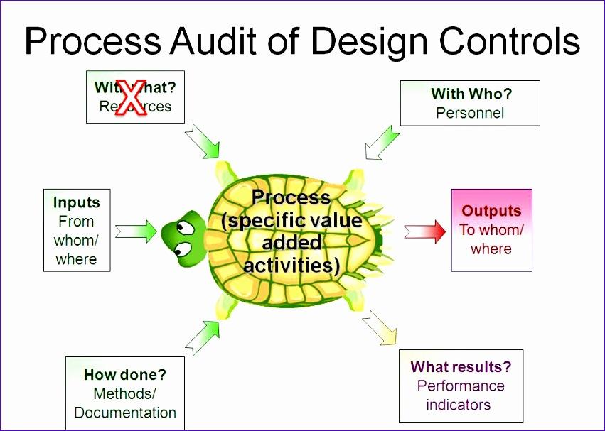 design control 851607