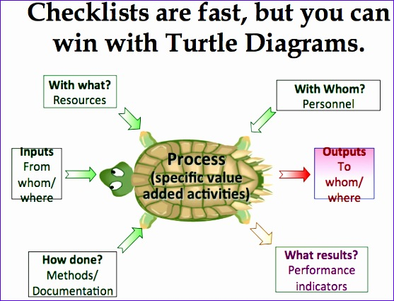 adding value audits using process approach k turtle diagrams webinar 557425