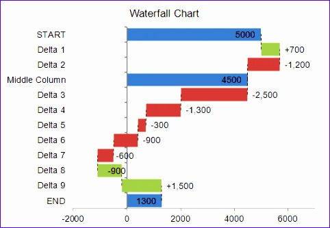 waterfall chart 482333