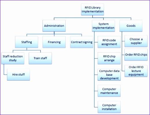work breakdown structure template 519400