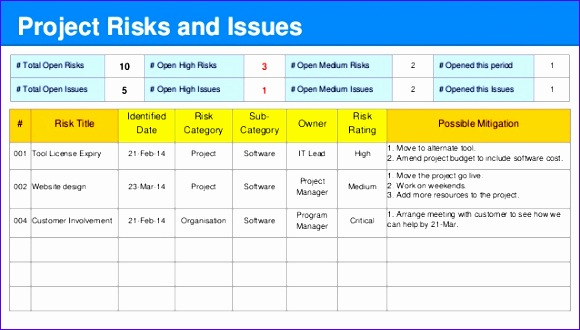 detailed project status report template 580330