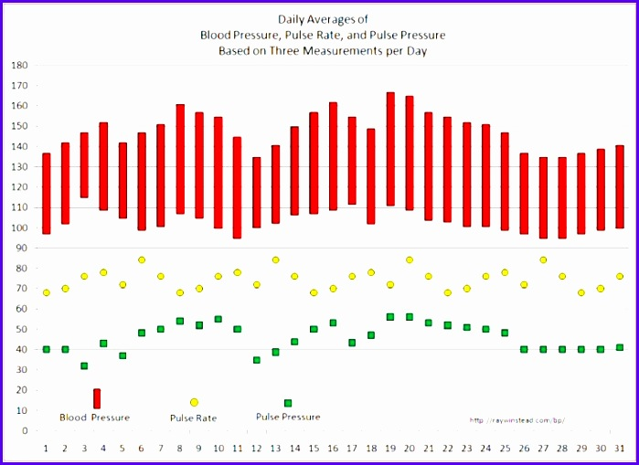 Vital Signs Tracker Free Templates for Graphing Blood Pressure Blood Pressure Excel Template Beautiful Tscjg 699509