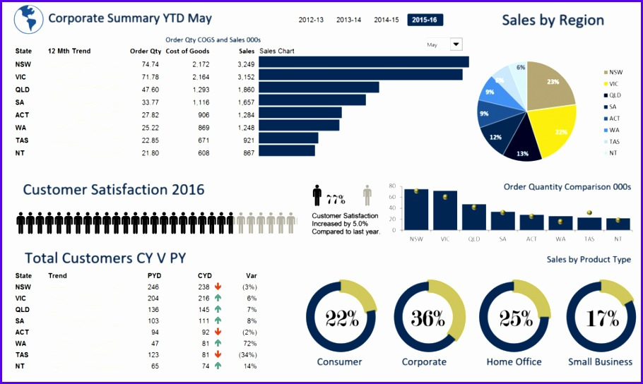8 excel templates dashboard exceltemplates exceltemplates
