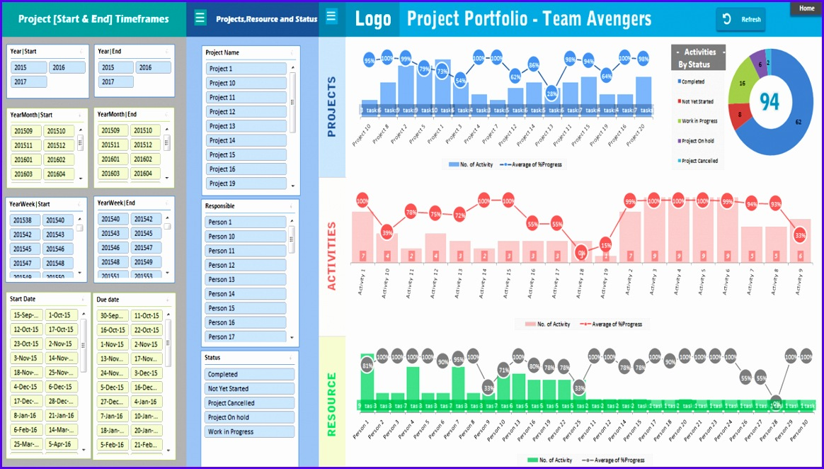 Example Free Project Management Templates Excel 2007 Kllpv Inspirational Project Portfolio Dashboard Template Analysistabs Innovating 1280720