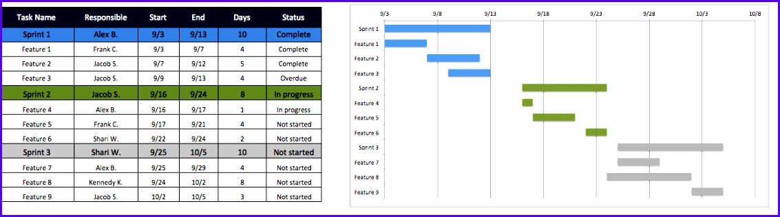 Agile project plan template 1133316