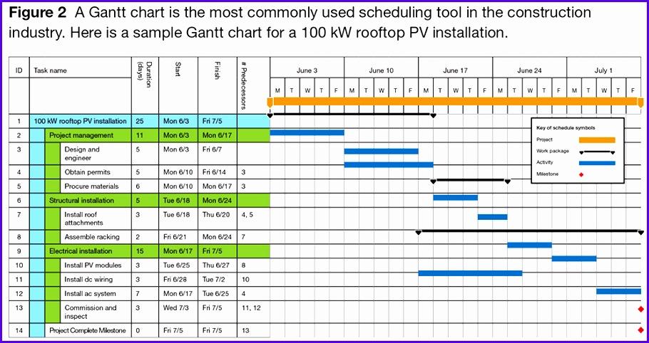 Figure 2 A Gantt chart 910482