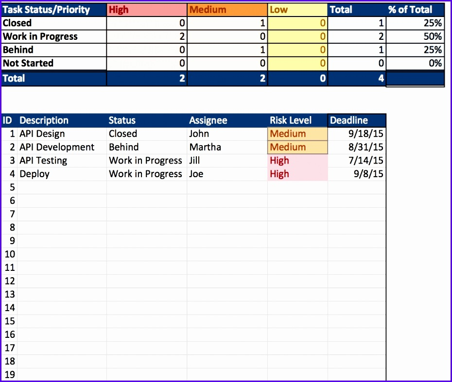 Free Excel Project Management Templates inside Resource Allocation Spreadsheet 930787