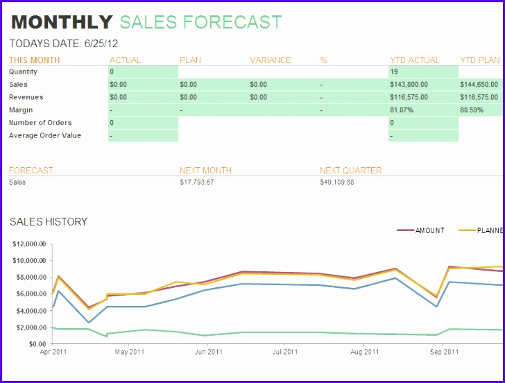 Sales Forecast Report Template 728552