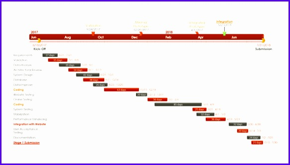 Examples Daily Gantt Chart Excel Template Ukcnr Lovely Fice Timeline Gantt Chart Template Collection 640360
