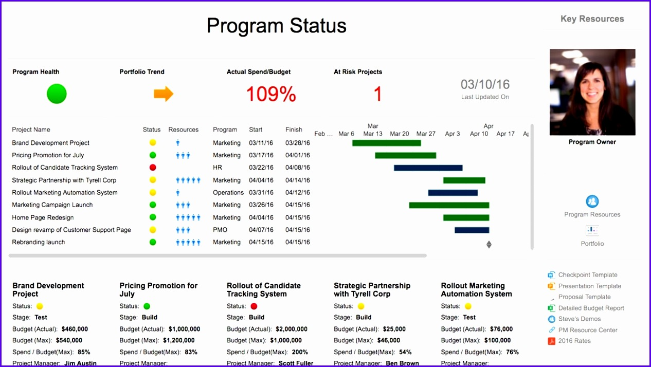 project management dashboard templates project management dashboard examples project management dashboard template powerpoint project management office 1266714