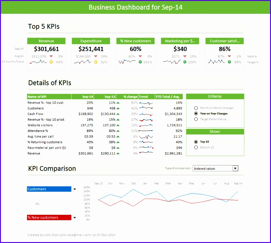 The Excel Dashboard 885793